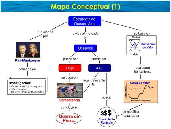 Mapa-concepctual-océanos-azules1